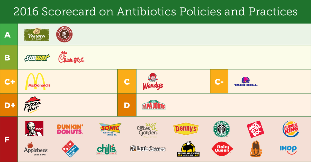 Antibiotic resistance - massive agricultural overuse of